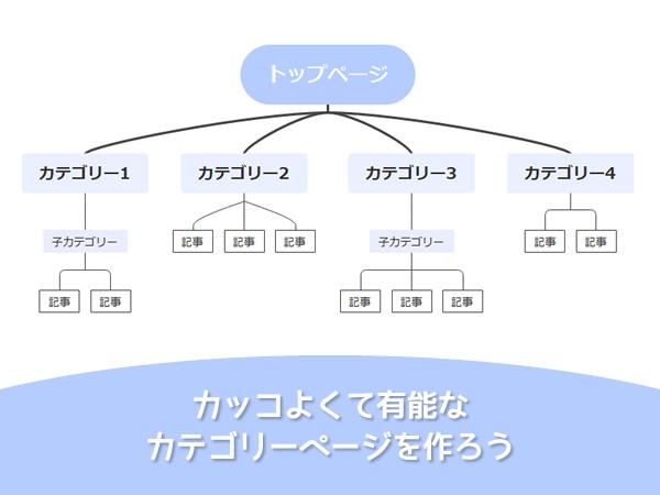 WordPressのカテゴリー